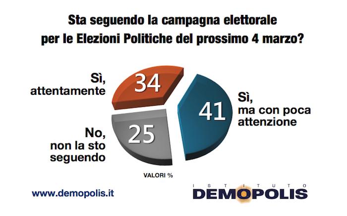 sondaggi politici demopolis, campagna elettorale