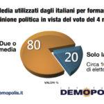 sondaggi politici demopolis, diversi media
