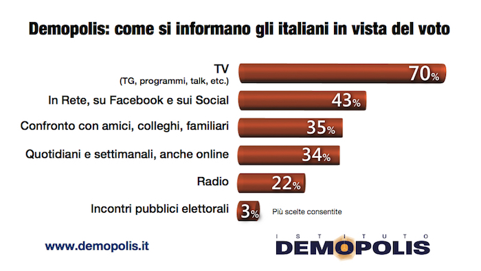sondaggi politici demopolis, media