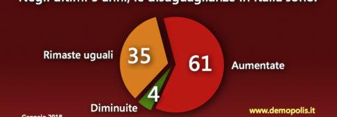 Sondaggi politici Demopolis: in Italia crescono le disuguaglianze