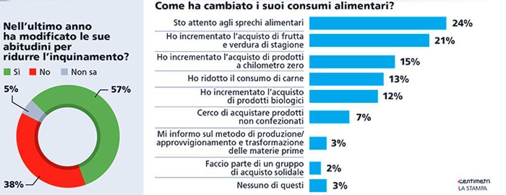 sondaggi politici ecologia 2