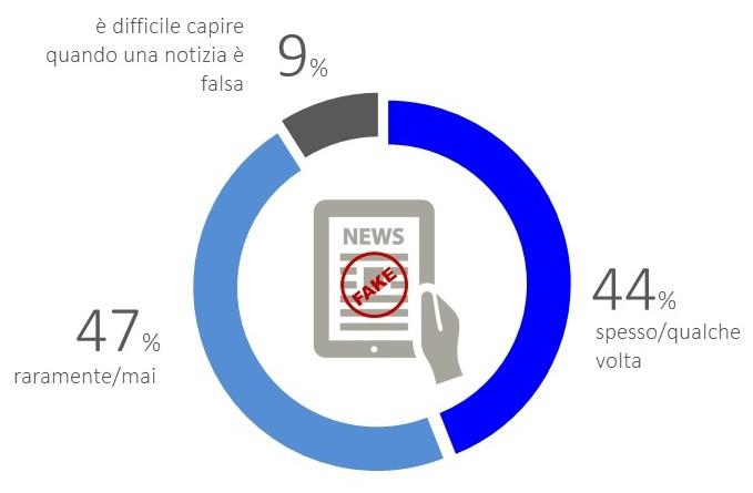 sondaggi politici fake news