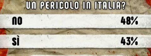 Ipsos termometro politico for Lista politici italiani