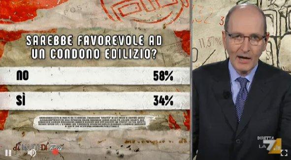 sondaggi politici ipsos condono