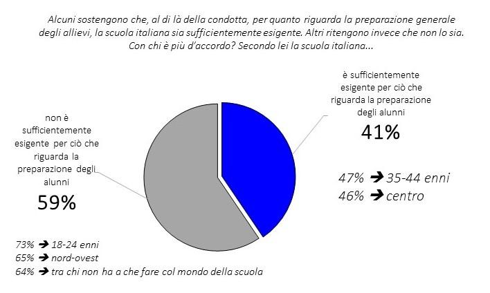 sondaggi politici, scuola italiana
