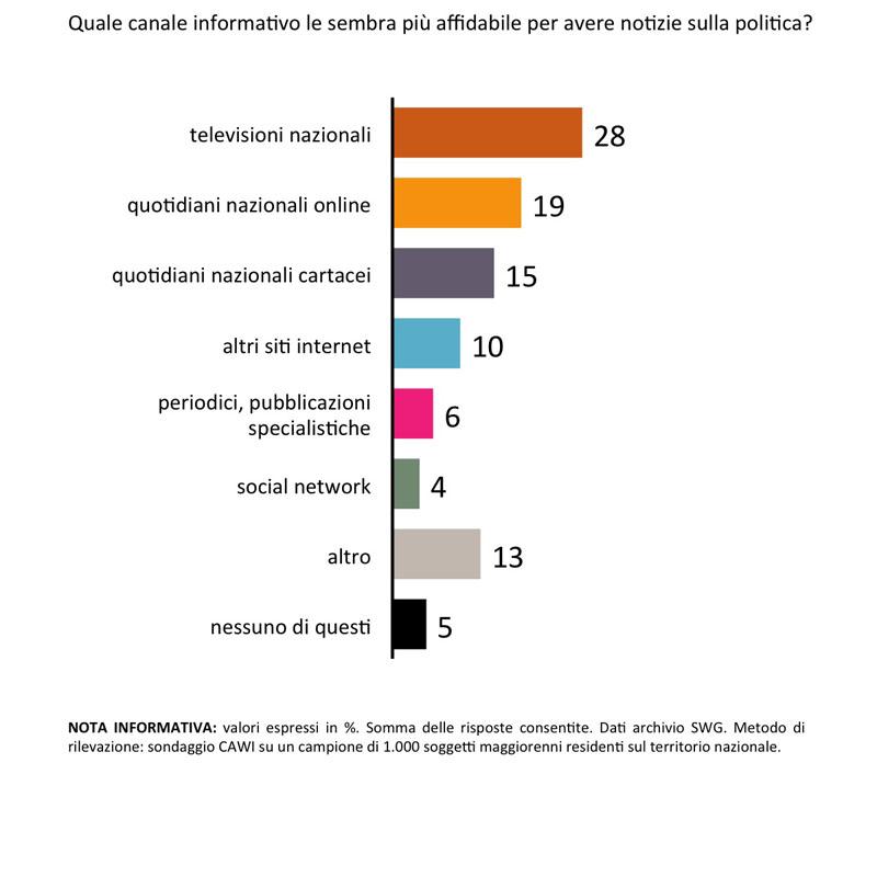 Sondaggi politici Swg: televisione media più credibile per gli italiani