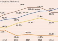 Economia Italia, abbiamo accresciuto l'export in USA più di tutti negli ultimi anni