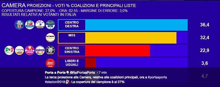 Elezioni 4 marzo 2018, proiezioni opinio