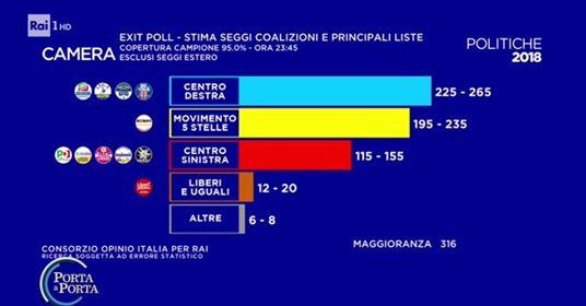 Elezioni 4 marzo 2018, stima seggi
