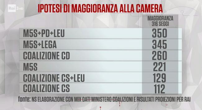 Elezioni politiche italiane 2018 seggi Camera le maggioranze possibili