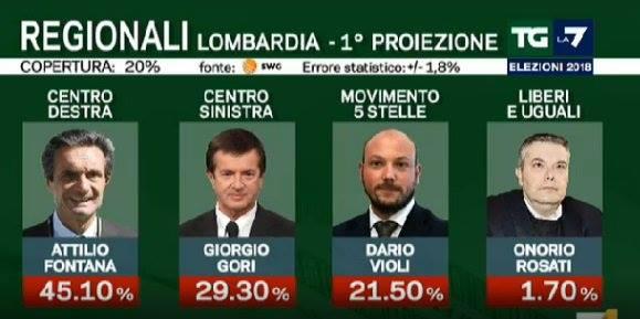 Elezioni regionali Lombardia 2018 proiezioni Fontana vince a mani basse