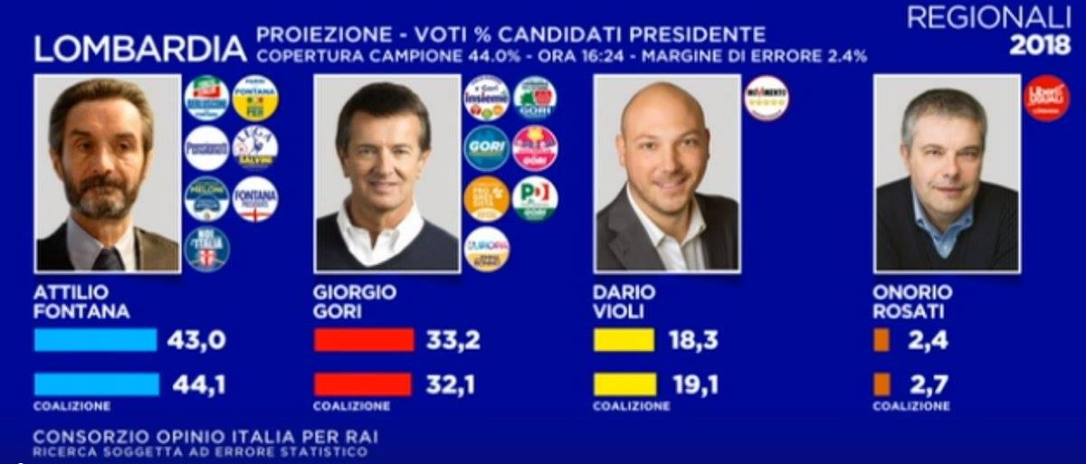 Elezioni regionali Lombardia 2018 proiezioni Fontana vince a mani basse quattro