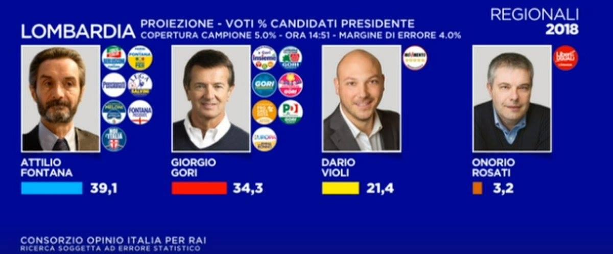Elezioni regionali Lombardia 2018 proiezioni Fontana vince a mani basse tre