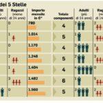 Reddito di cittadinanza quanto costa e a chi è rivolto. La tabella