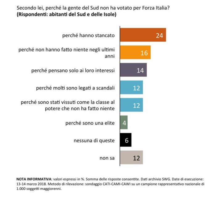 Sondaggi elettorali SWG sud forza italia