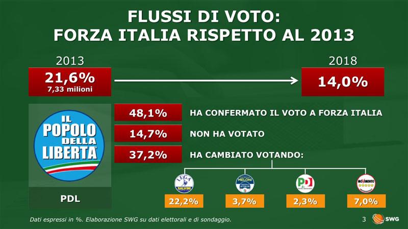 Sondaggi politiche 2018, forza italia