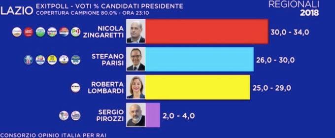 elezioni 4 marzo 2018, regionali lazio