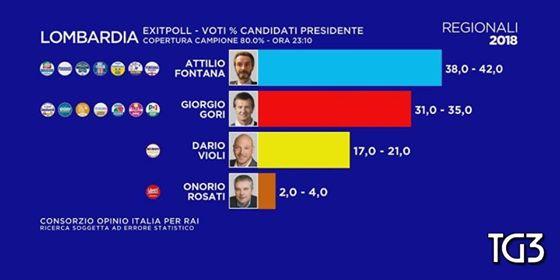 elezioni 4 marzo 2018, regionali lombardia