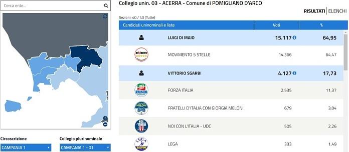 Elezioni 4 marzo 2018: Di Maio straccia Sgarbi a Pomigliano d'Arco