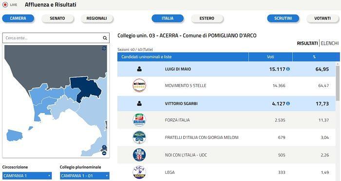Elezioni 4 marzo 2018: Di Maio stravince a Pomigliano contro Sgarbi