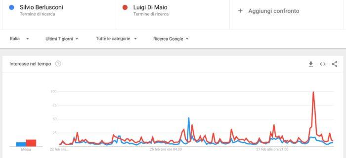 Elezioni politiche 2018: confronto Berlusconi - Di Maio