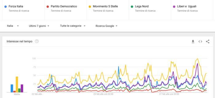 Elezioni politiche 2018: trend partiti