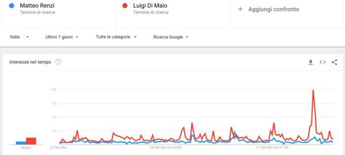Elezioni politiche 2018: confronto Renzi - Di Maio