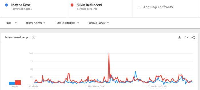 Elezioni politiche 2018: confronto Renzi Berlusconi