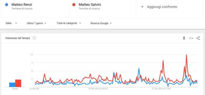 Elezioni politiche 2018: confronto Renzi Salvini