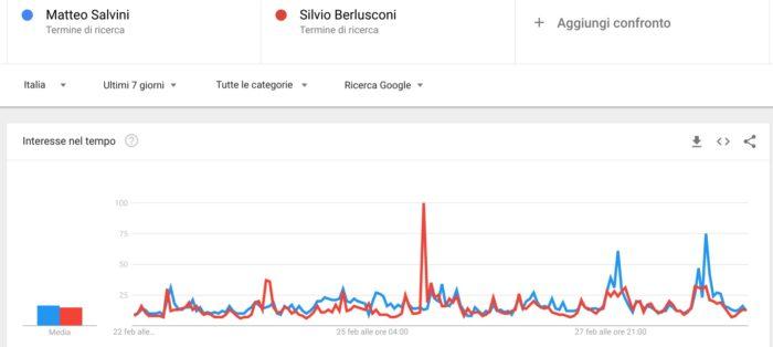 Elezioni politiche 2018: confronto Salvini Berlusconi