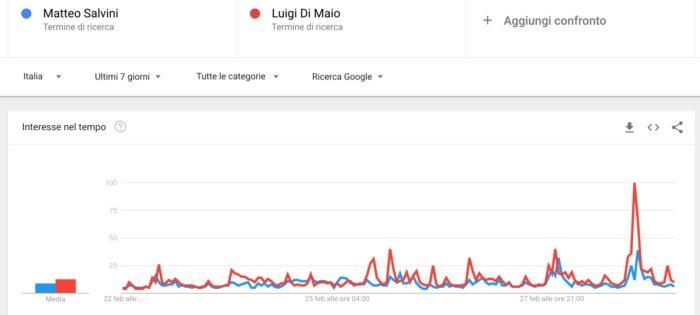 Elezioni politiche 2018: confronto Salvini Di Maio