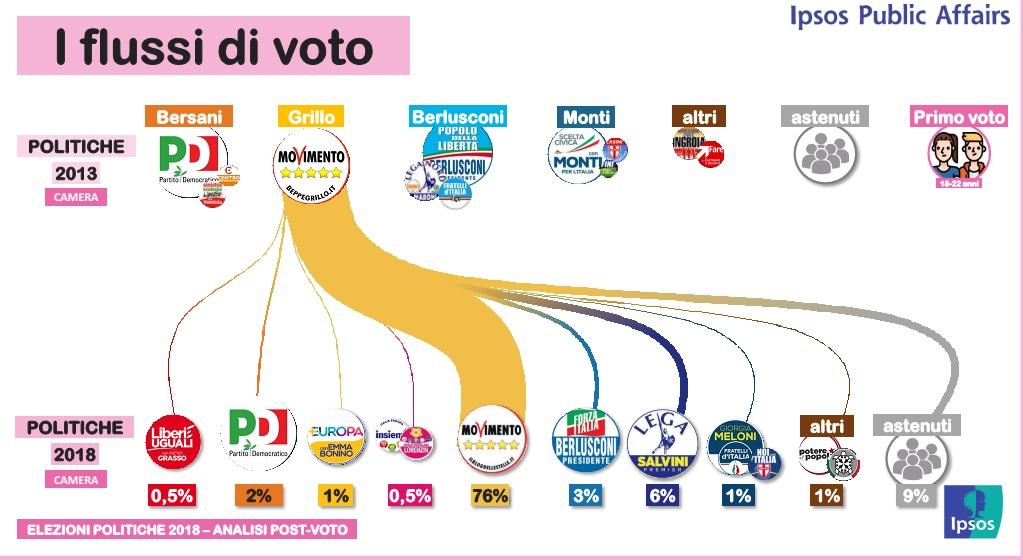 elezioni politiche
