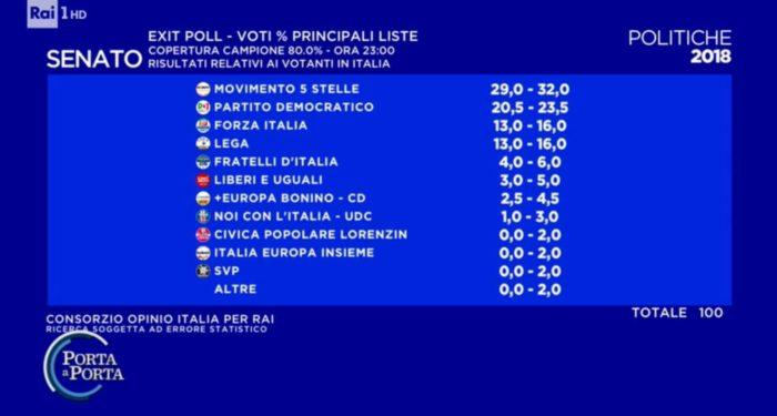 Elezioni politiche italiane 2018: exit poll Opinio 1