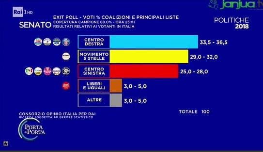 Elezioni politiche italiane 2018: exit poll Opinio 2