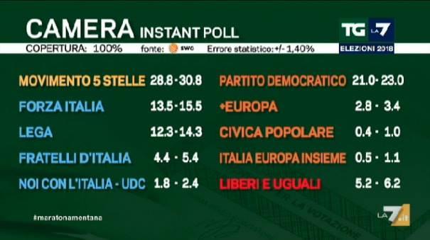 Elezioni politiche italiane 2018: exit poll Swg 1