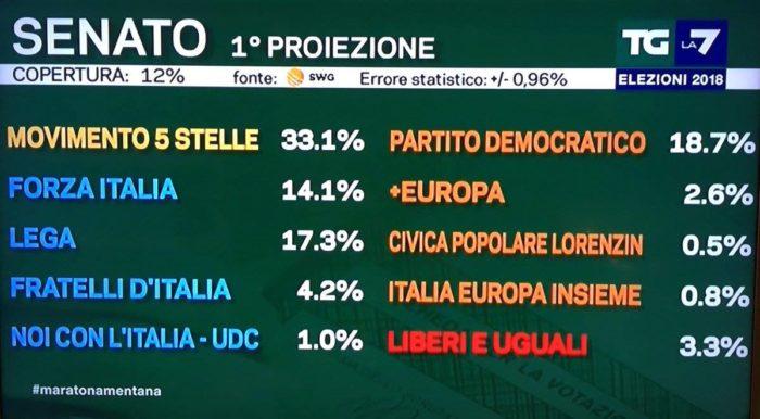 Elezioni politiche italiane 2018 ultime proiezioni senato for Numero deputati