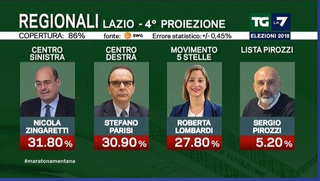 Elezioni regionali Lazio 2018: cdx vicino al csx
