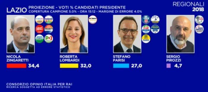 elezioni regionali Lazio: proiezioni Opinio, M5S secondo