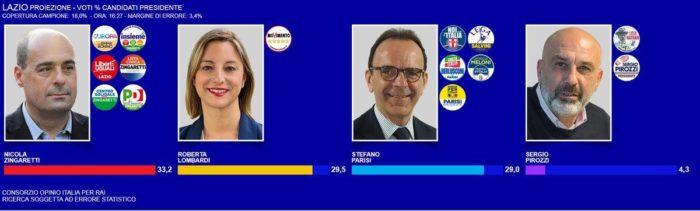 elezioni regionali lazio 2018: terza proiezione Opinio