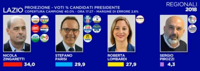 elezioni regionali Lazio proiezione Opinio, cdx supera M5S