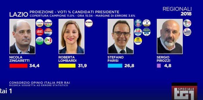 elezioni regionali Lazio 2018, seconda proiezione Opinio