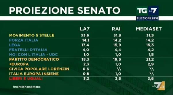proiezioni elezioni politiche italiane 2018