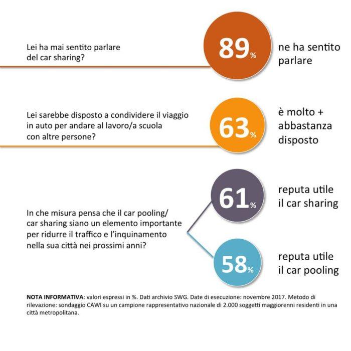 sondaggi car sharing