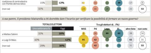 Sondaggi elettorali Ipsos: aumentano i consensi per un governo M5S-Lega