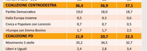 Sondaggi elettorali SWG, il M5S cresce più di tutti e si avvicina al centrodestra
