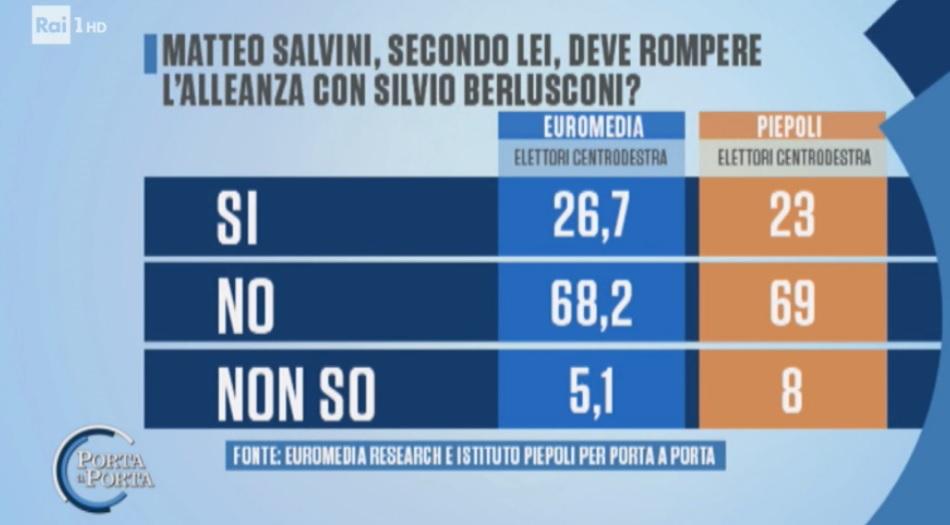 sondaggi elettorali euromedia piepoli, alleanza