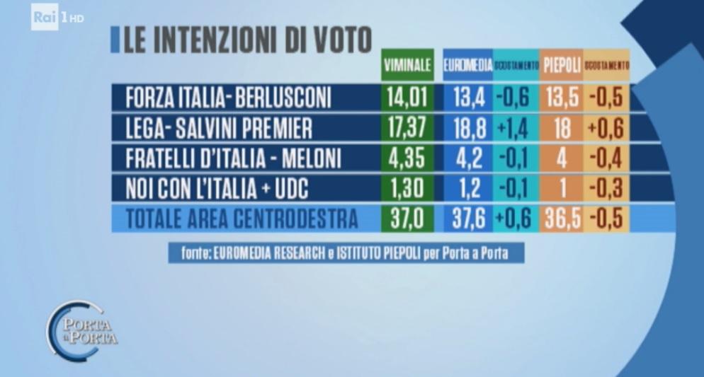 sondaggi elettorali euromedia piepoli, intenzioni voto lega