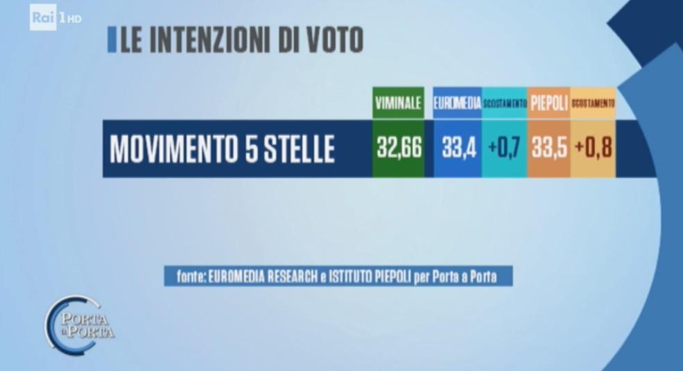 sondaggi elettorali euromedia piepoli, intenzioni voto m5s