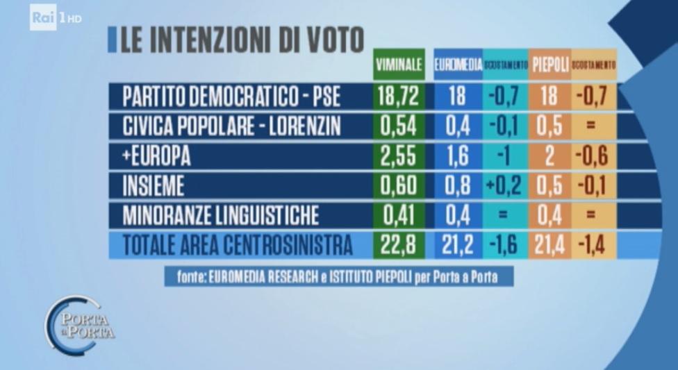 sondaggi elettorali euromedia piepoli, intenzioni voto pd