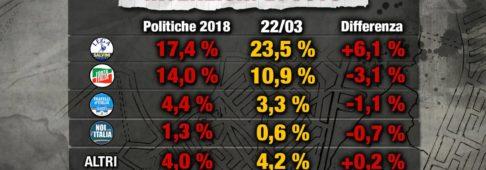 Sondaggi elettorali Index Research: boom Lega al 23,5%